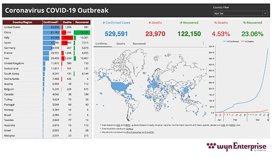 Business Intelligence Dashboard - COVID-19 Global Outbreak Healthcare Dashboard