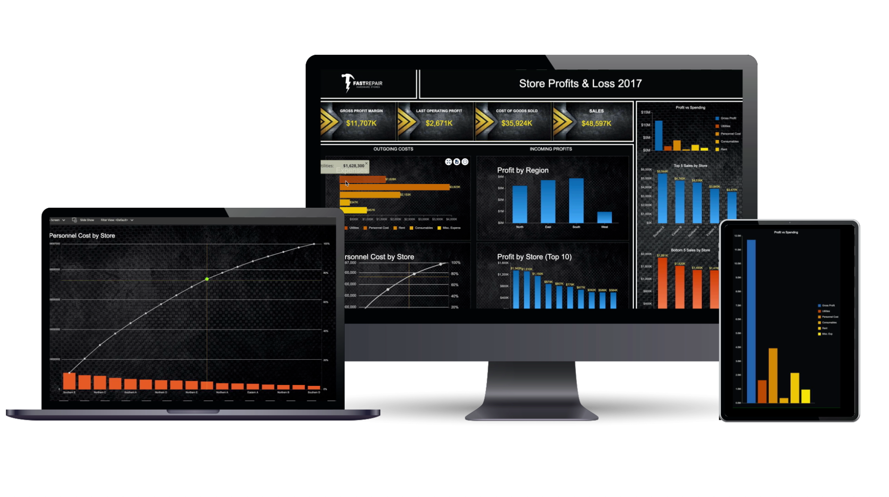 Interactive Business Intelligence - Profit And Loss Dashboard