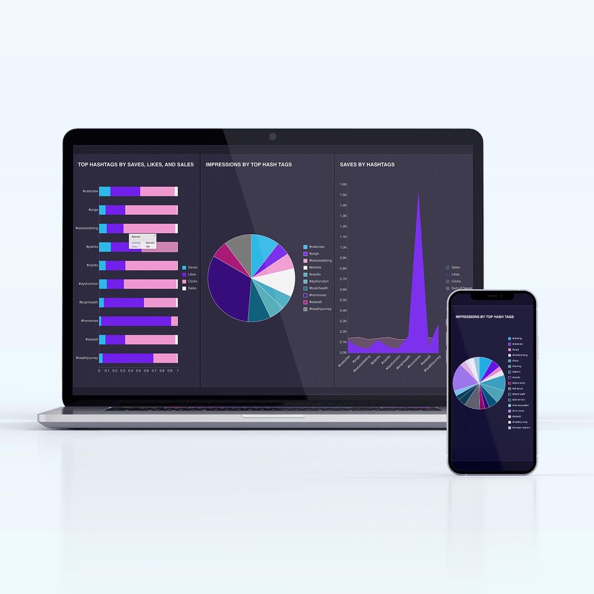 Business Intelligence Dashboard - Social Media Marketing Dashboard