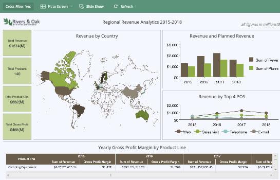 Business Intelligence Dashboard - Regional Revenue Analytics Retail Dashboard