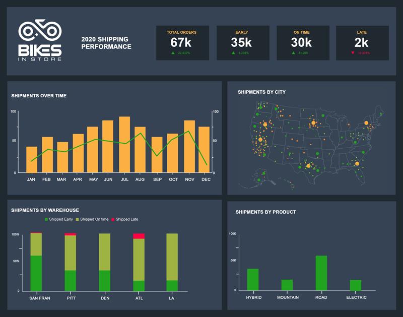 Business Intelligence Dashboard - Shipping KPIs Dashboard