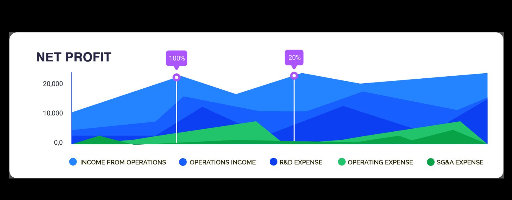 CEO Dashboard - Area Chart