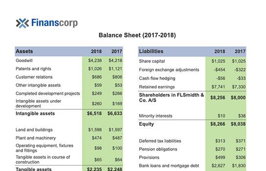 Business Intelligence Report - Balance Sheet Finance Report