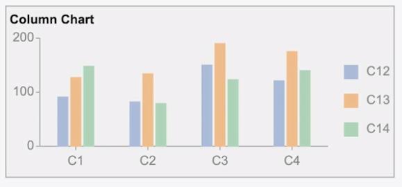 Basic Column Chart for BI Dashboards