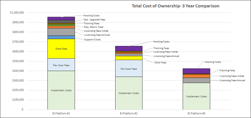 Total Cost of Ownership - 3 Year Comparison - TCO Blog Chart