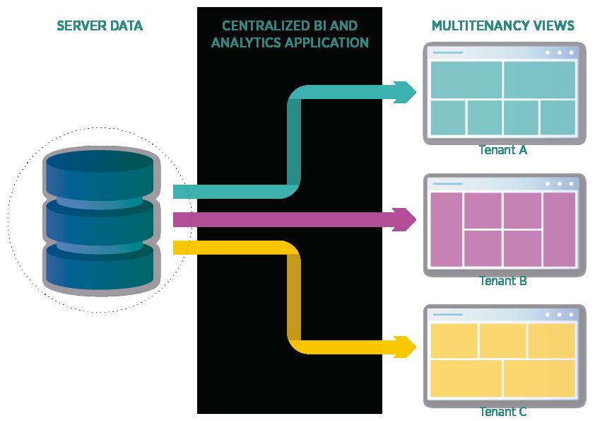 business-intelligence-multitenancy
