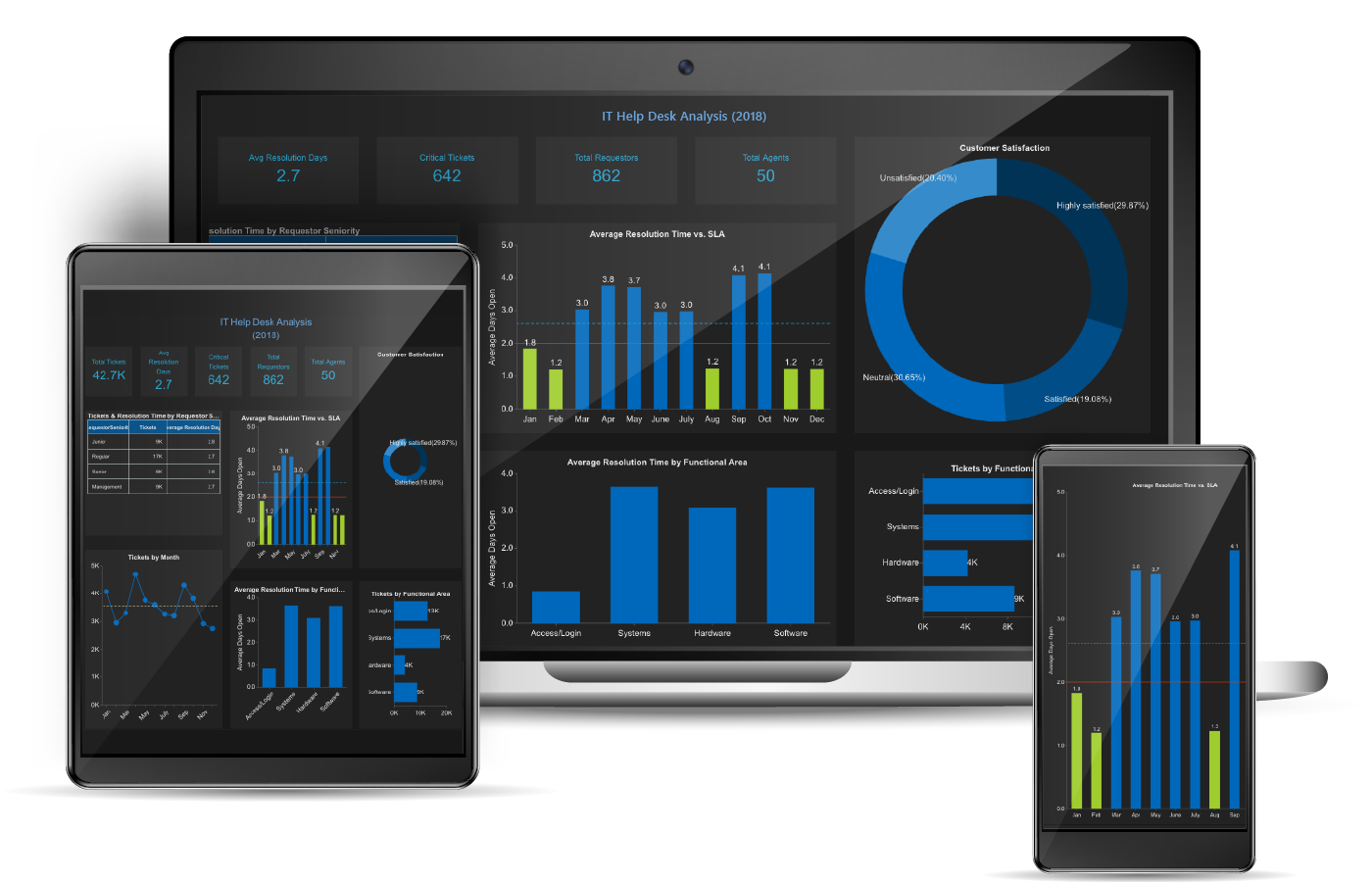 Business Intelligence Embedded BI - IT Helpdesk Dashboard