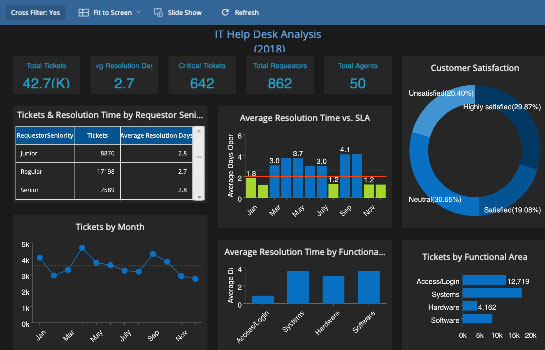 Business Intelligence Dashboard - IT Help Desk Analysis Technology Dashboard