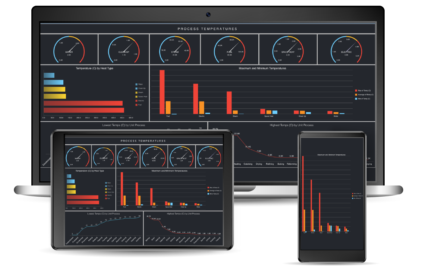 Business Intelligence Dashboard - Process Temperature Manufacturing Dashboard