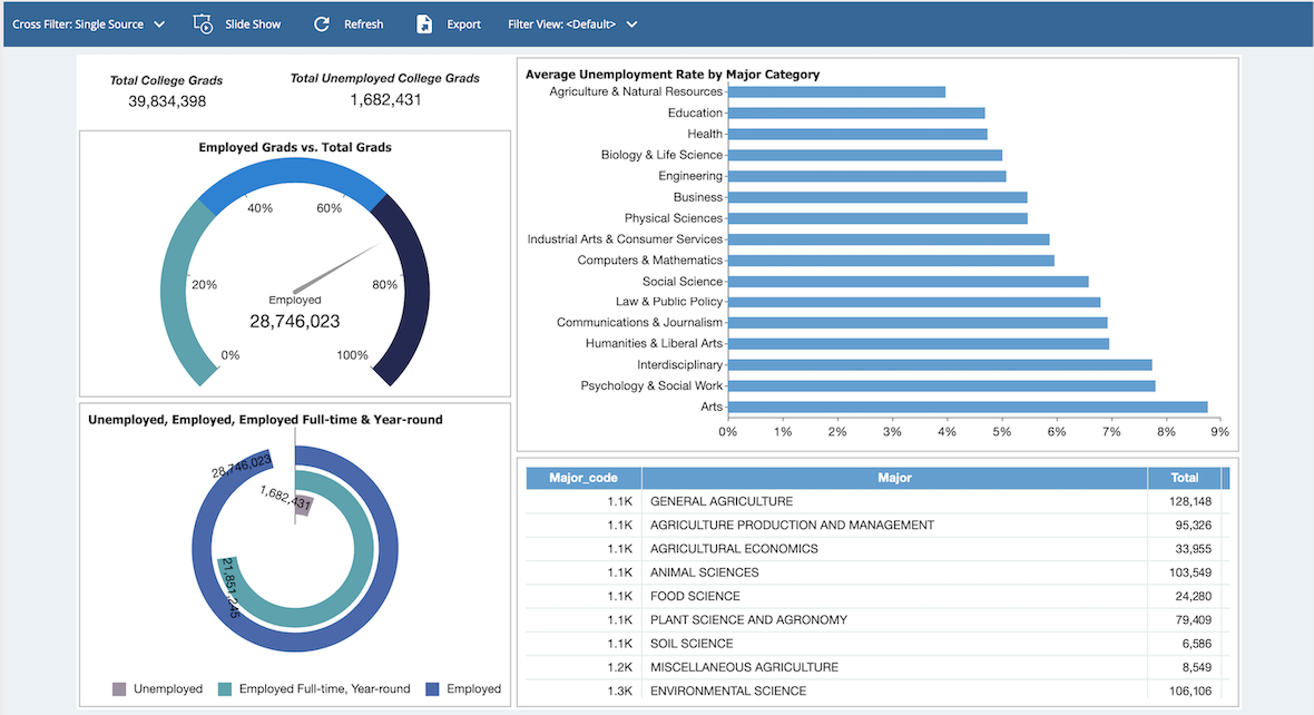 Business Intelligence Dashboard - College Grad Unemployment Education Dashboard