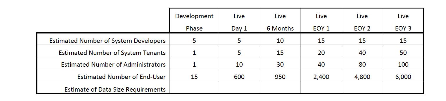 Estimate Data Requirements - TCO Blog Chart