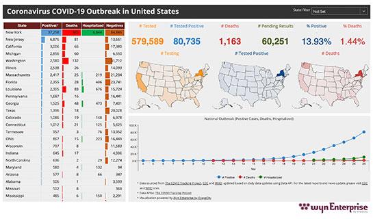 Business Intelligence Dashboard - COVID-19 US Outbreak Health Dashboard