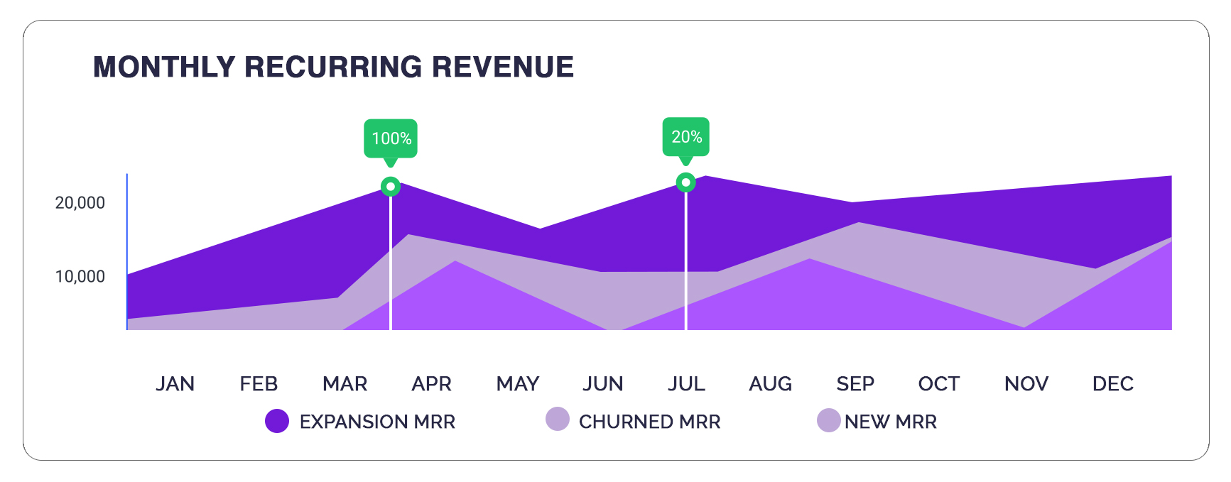 CEO Dashboard - Area Chart MRR