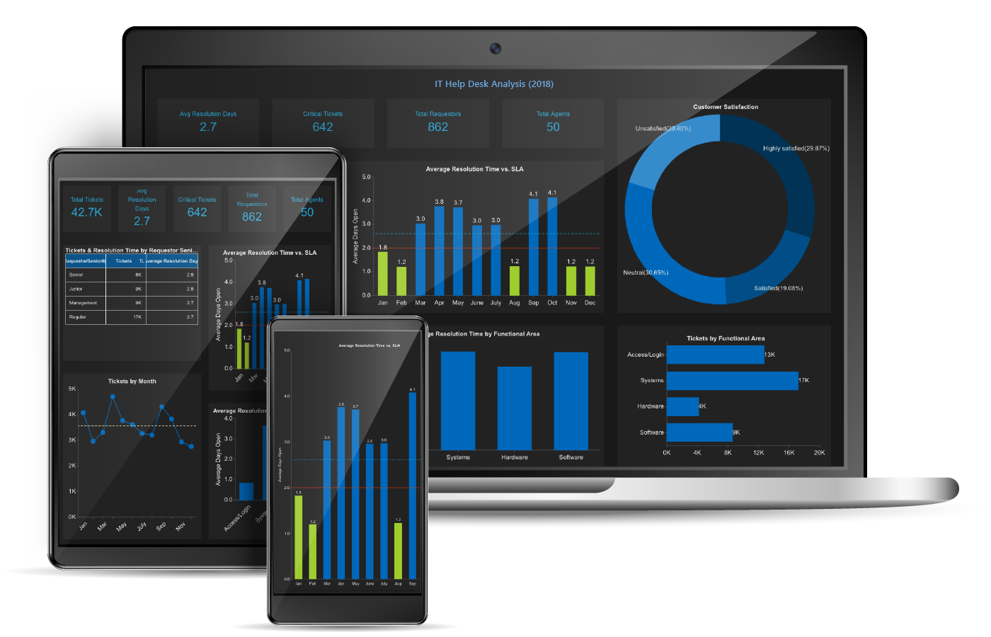 Embedded Business Intelligence Dashboard IT-Tech Help Desk - Wyn Enterprise