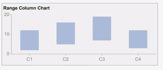 Range Column Chart BI Dashboards