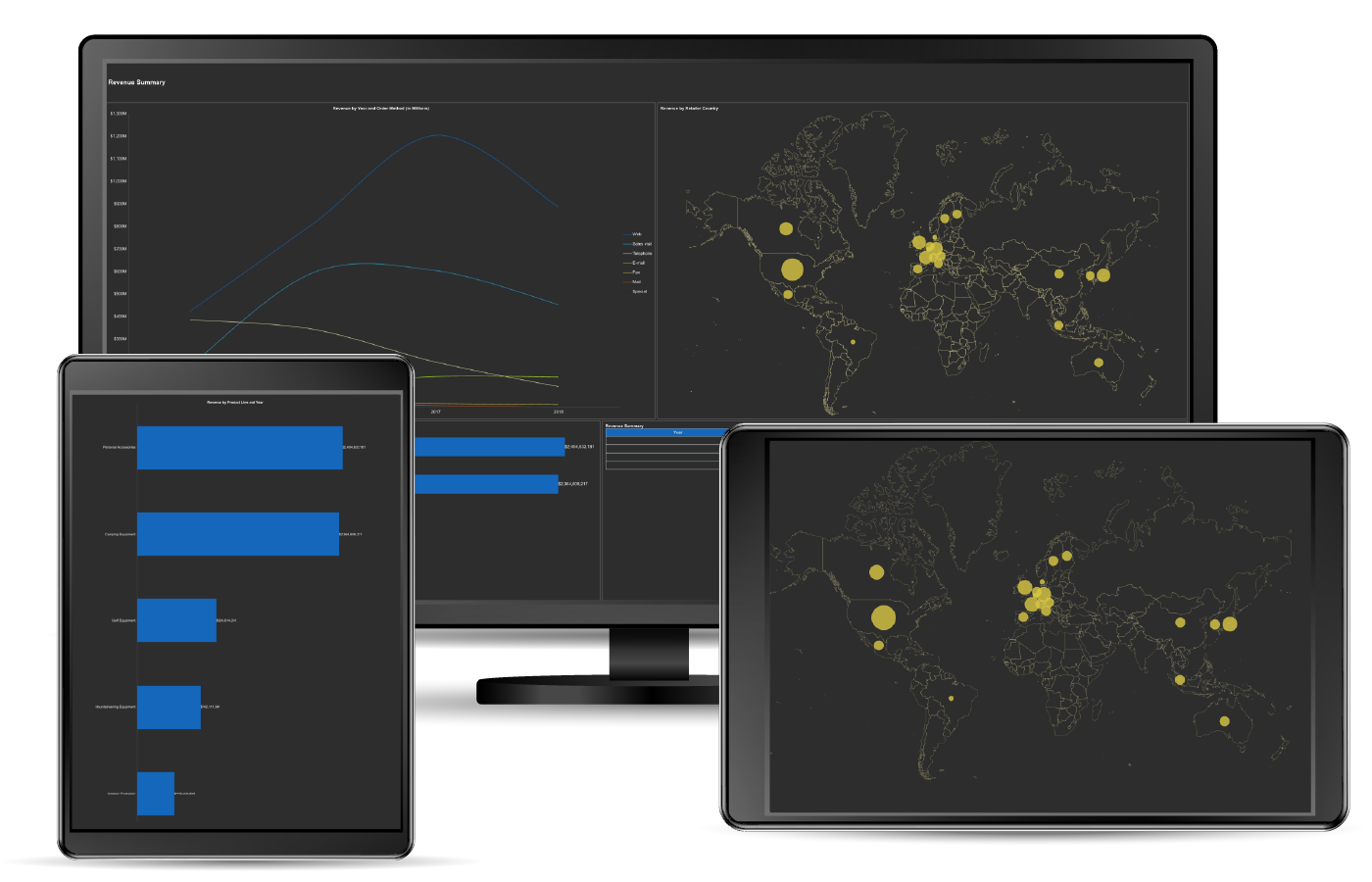 Business Intelligence Dashboard - Revenue Summary Retail Dashboard