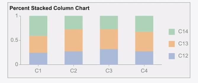 Percent Stacked Column Chart BI Dashboards