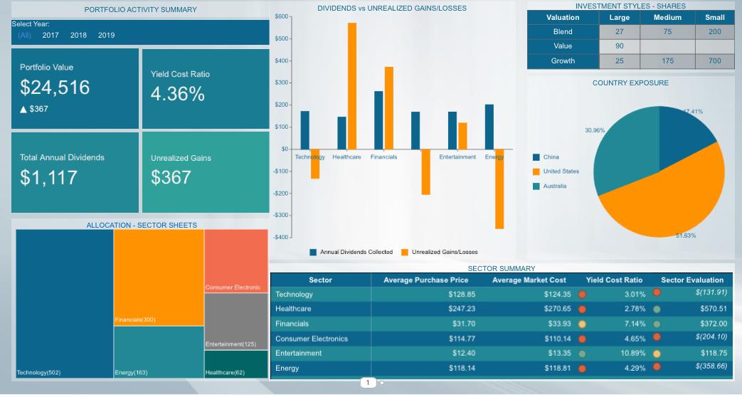 Business Intelligence Dashboard - Investment Portfolio Analysis Finance Dashboard